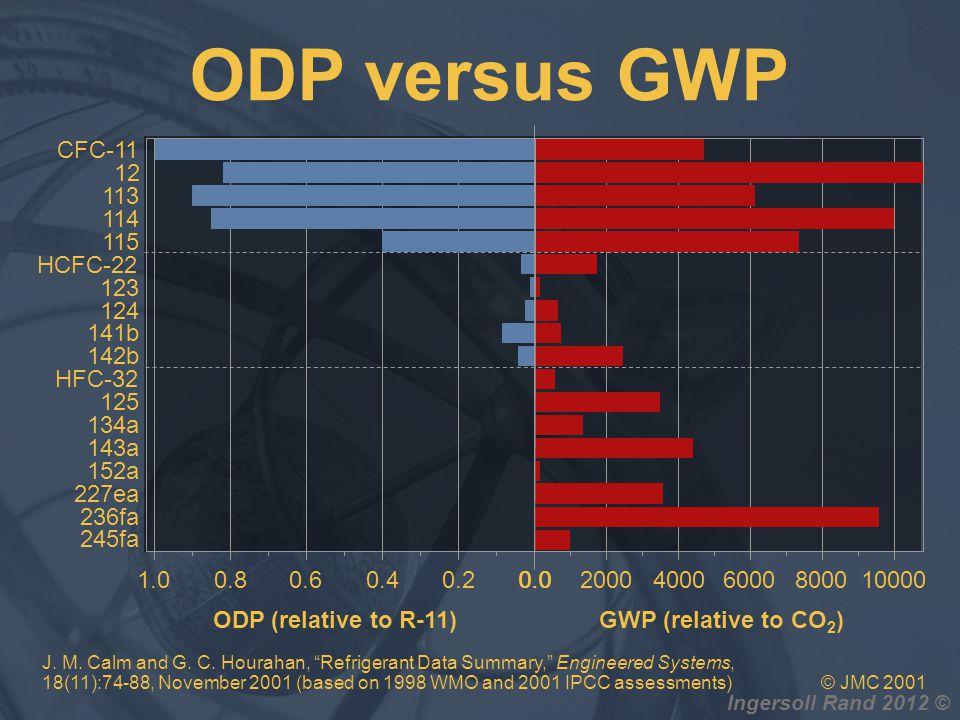 ODP versus GWP CFC-11 12 113 114 115 HCFC-22 123 124 141b 142b HFC-32