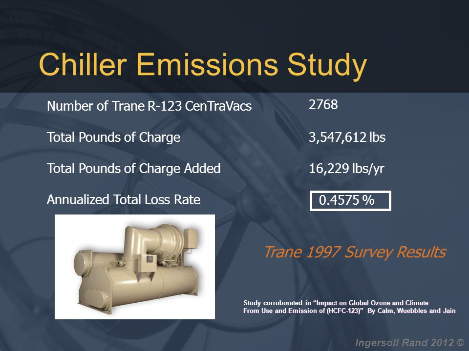 Chiller Emissions Study