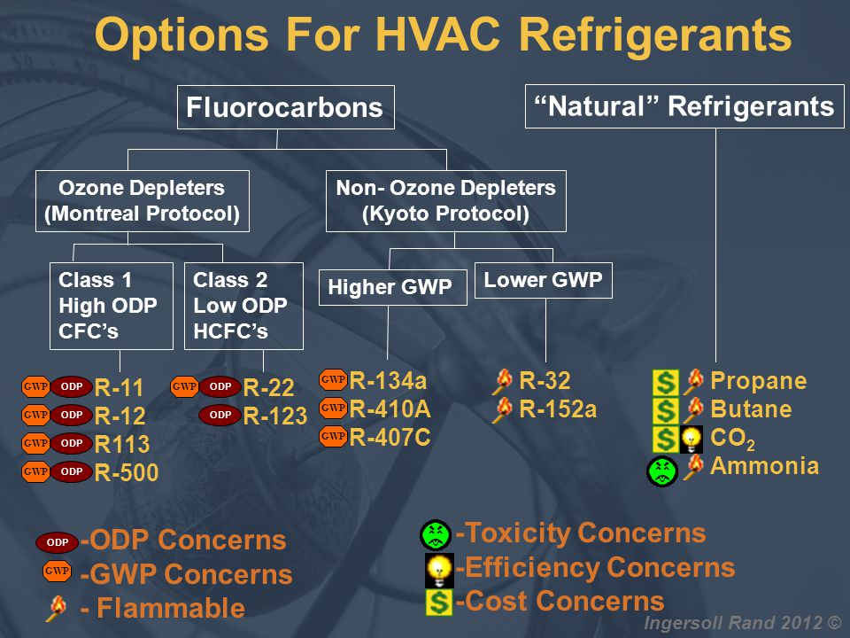 Options For HVAC Refrigerants