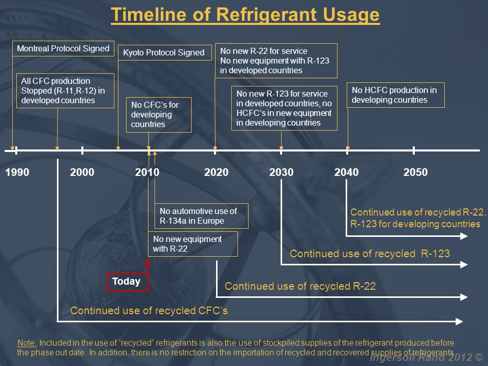 Timeline of Refrigerant Usage