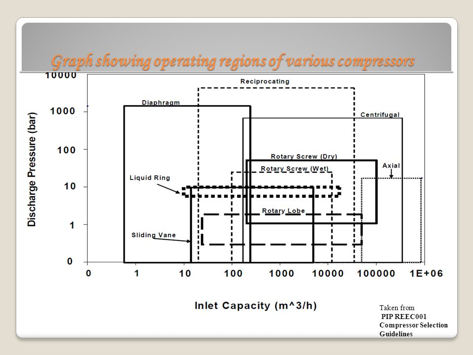 Graph showing operating regions of various compressors