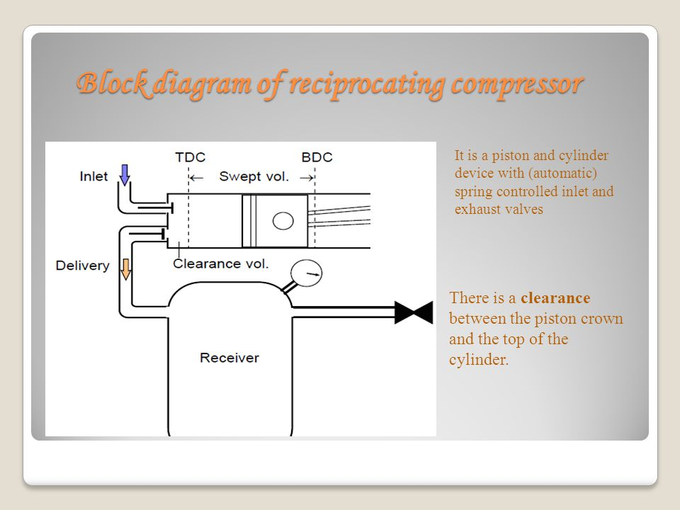 Block diagram of reciprocating compressor