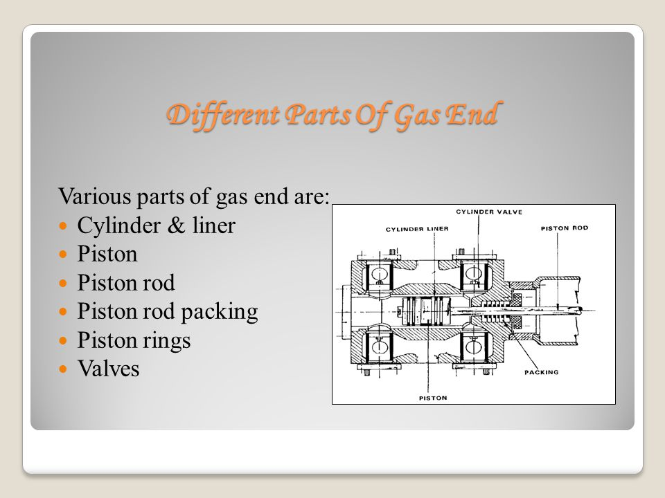 Different Parts Of Gas End