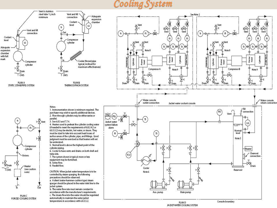 Cooling System Cooling System