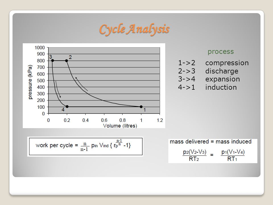 Cycle Analysis process 1->2 compression 2->3 discharge