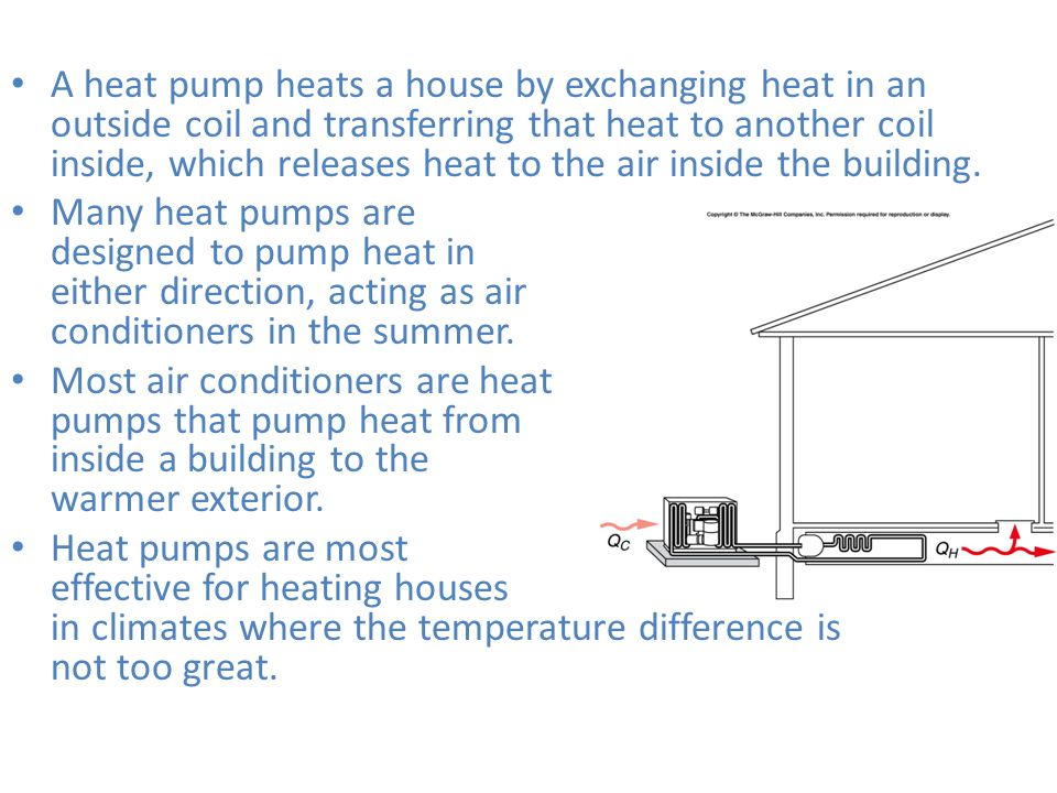A heat pump heats a house by exchanging heat in an outside coil and transferring that heat to another coil inside, which releases heat to the air inside the building.