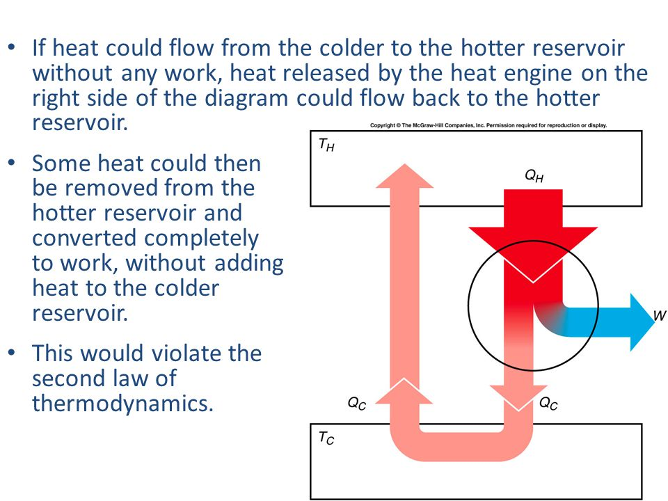 If heat could flow from the colder to the hotter reservoir without any work, heat released by the heat engine on the right side of the diagram could flow back to the hotter reservoir.