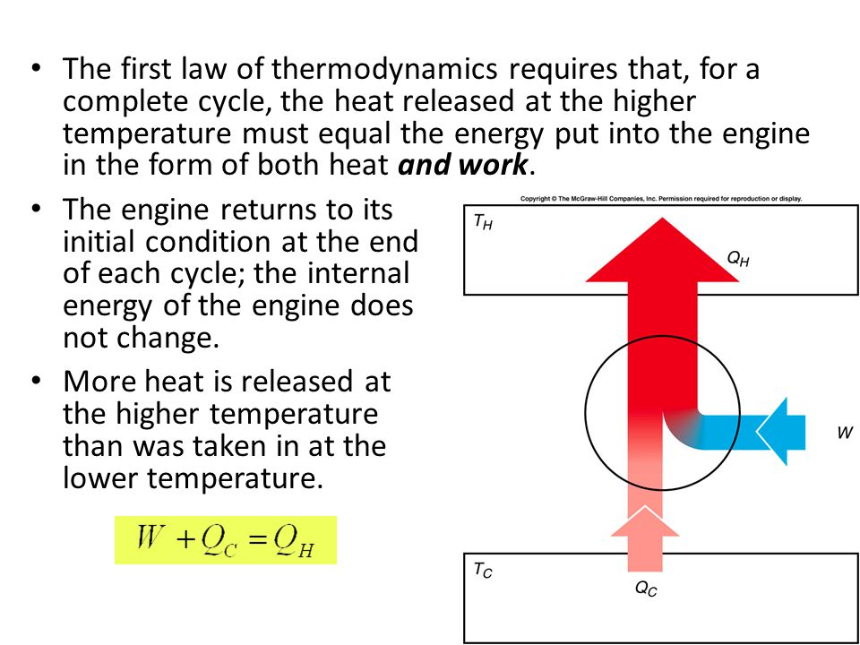 The first law of thermodynamics requires that, for a complete cycle, the heat released at the higher temperature must equal the energy put into the engine in the form of both heat and work.
