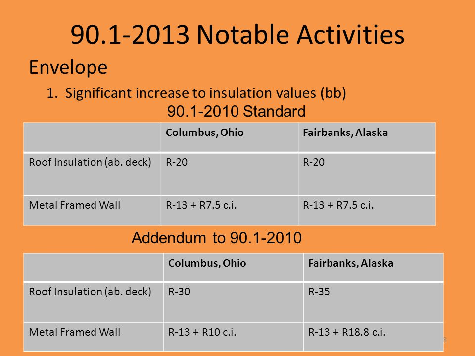 90.1-2013 Notable Activities Envelope