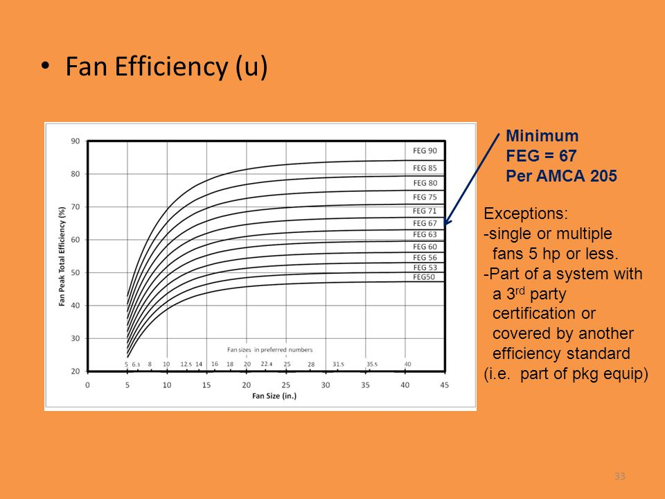 Fan Efficiency (u) Minimum FEG = 67 Per AMCA 205 Exceptions: