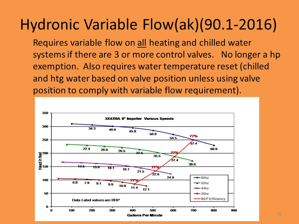 Hydronic Variable Flow(ak)(90.1-2016)