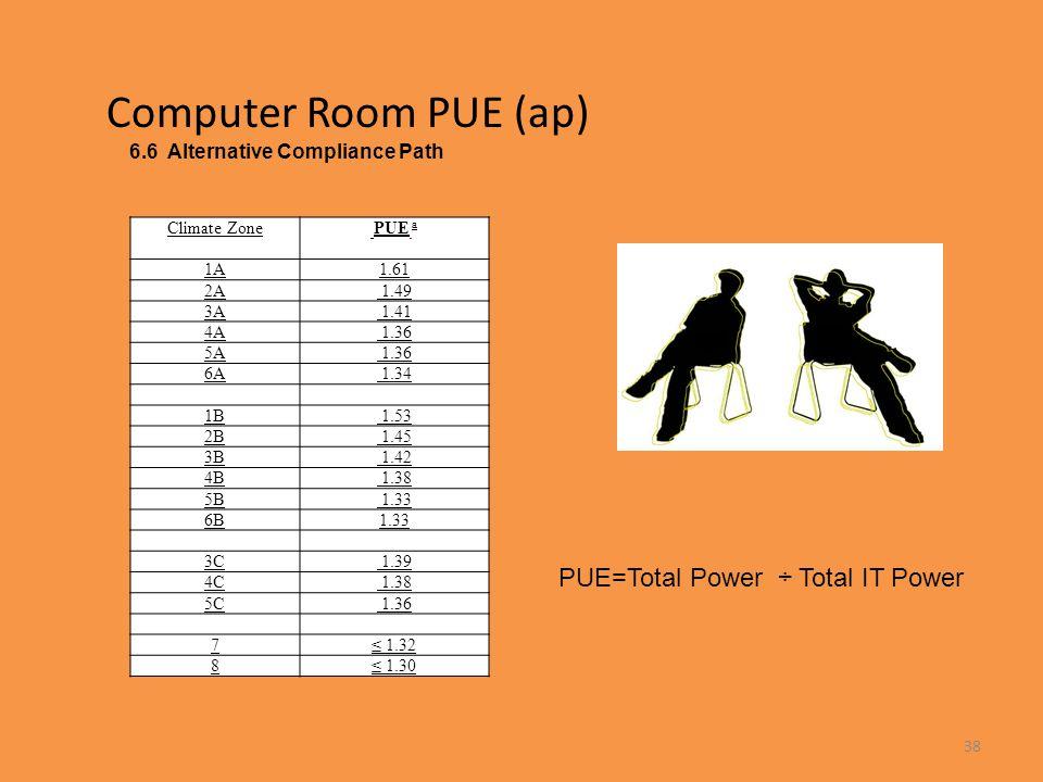 Computer Room PUE (ap) PUE=Total Power ÷ Total IT Power