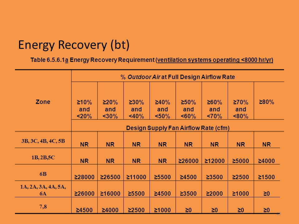Energy Recovery (bt) Table 6.5.6.1a Energy Recovery Requirement (ventilation systems operating <8000 hr/yr)
