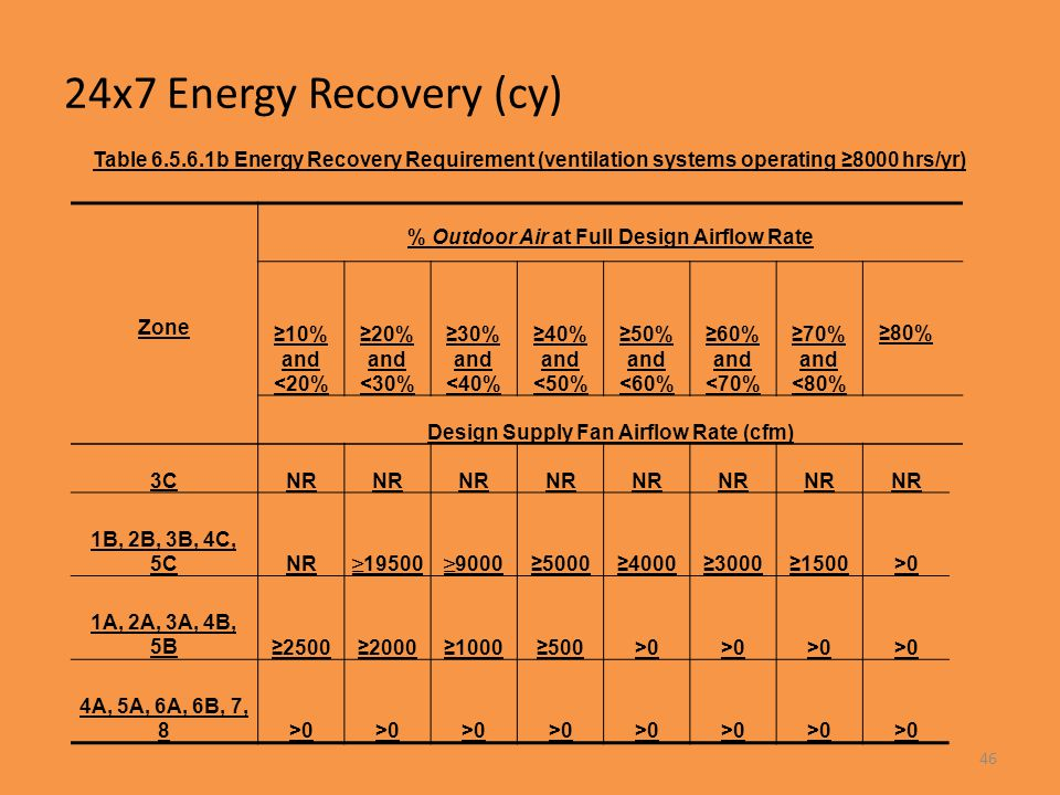 24x7 Energy Recovery (cy) Table 6.5.6.1b Energy Recovery Requirement (ventilation systems operating ≥8000 hrs/yr)