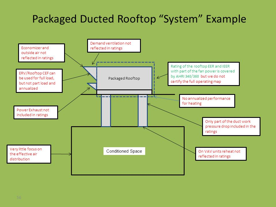 Packaged Ducted Rooftop System Example