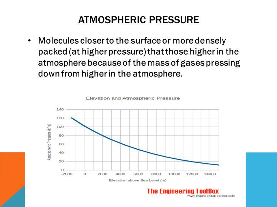 Atmospheric Pressure