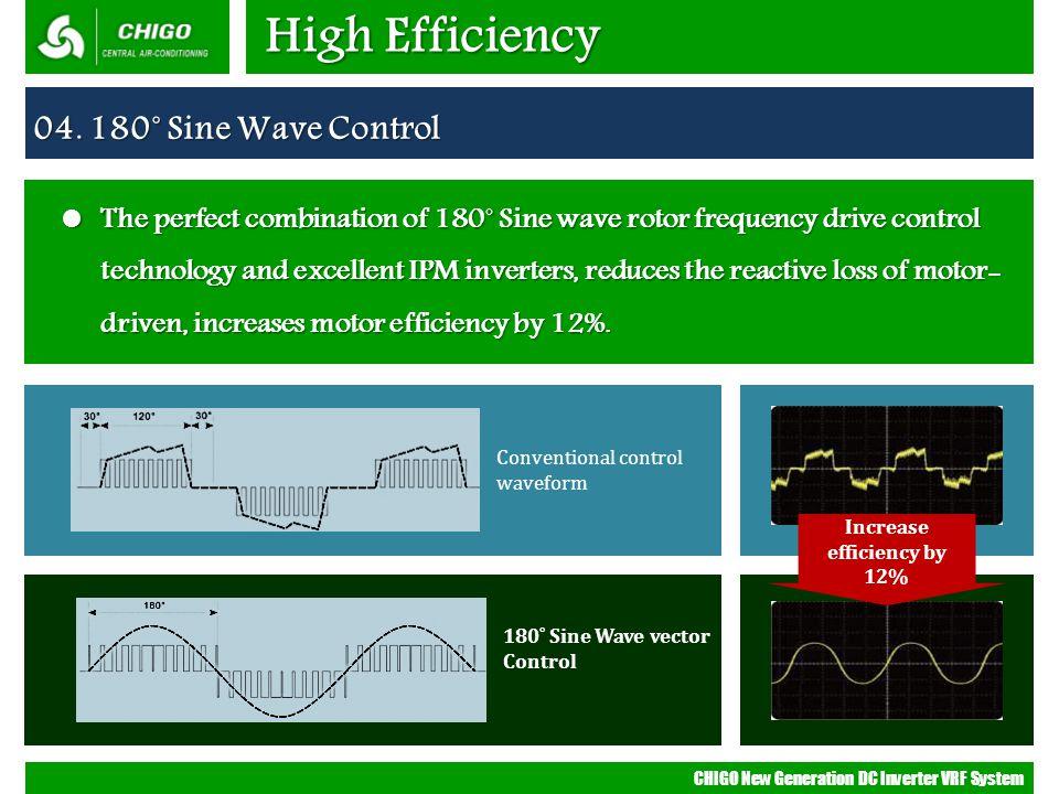 Increase efficiency by 12%