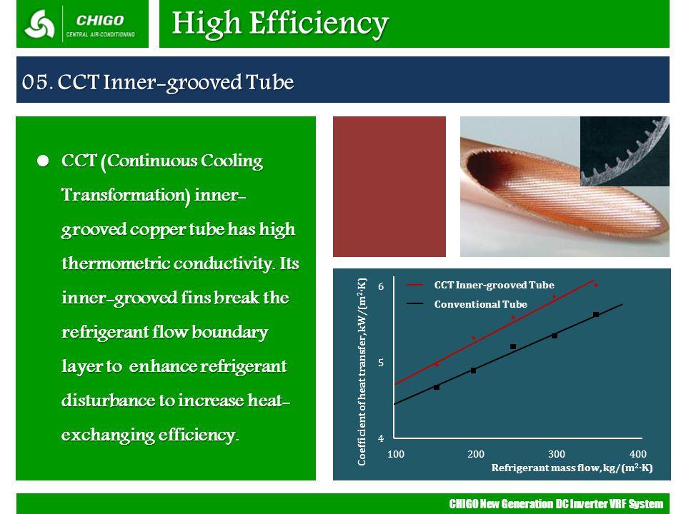 High Efficiency 05. CCT Inner-grooved Tube