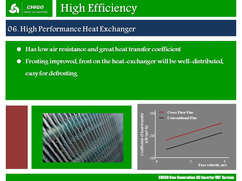 Coefficient of heat transfer