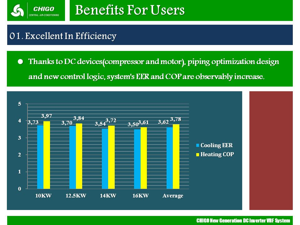 Benefits For Users 01. Excellent In Efficiency