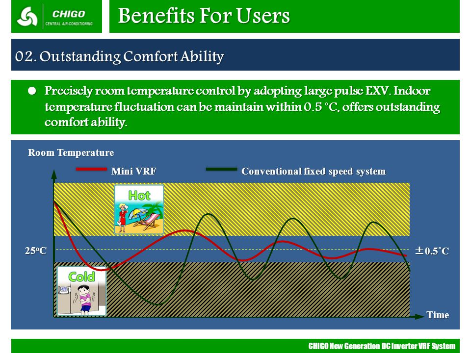 Benefits For Users 02. Outstanding Comfort Ability