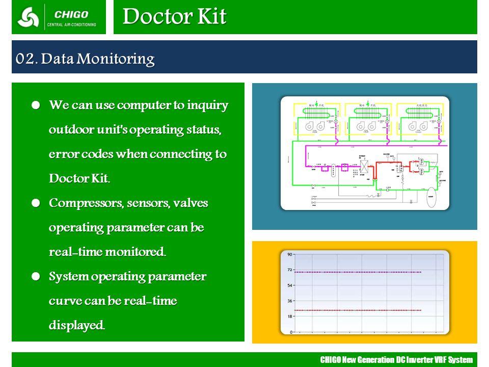 Doctor Kit 02. Data Monitoring