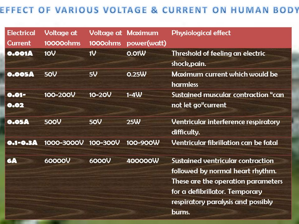 EFFECT OF VARIOUS VOLTAGE & CURRENT ON HUMAN BODY