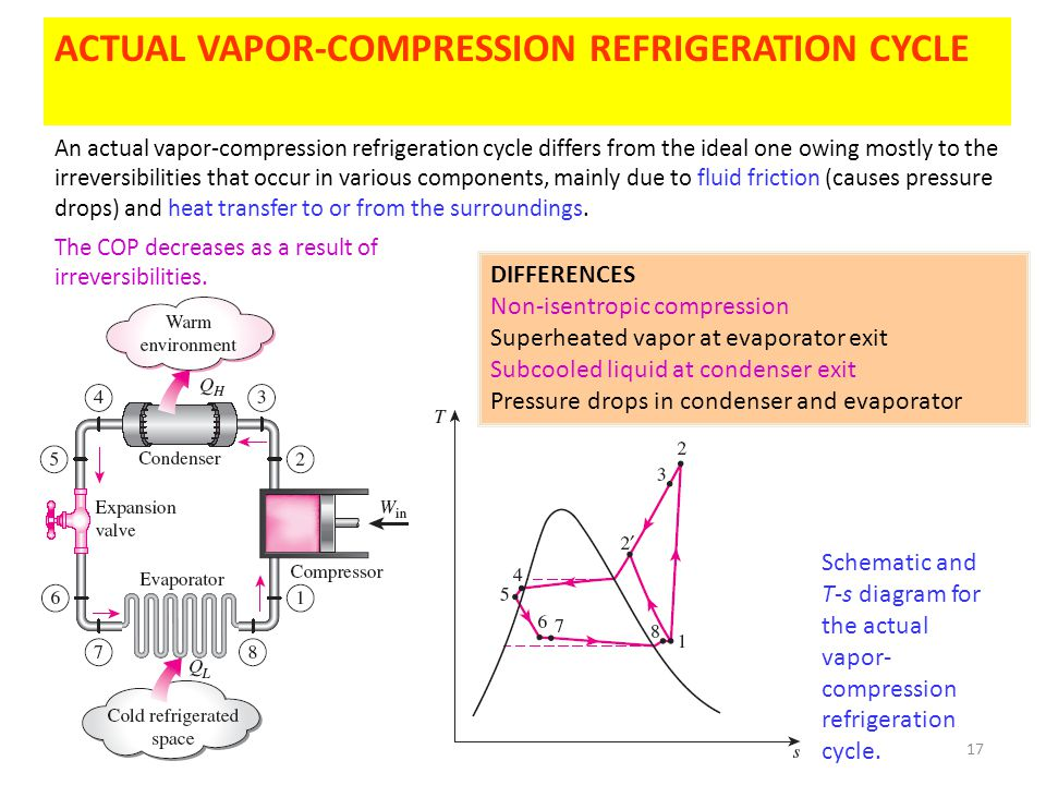 ACTUAL VAPOR-COMPRESSION REFRIGERATION CYCLE
