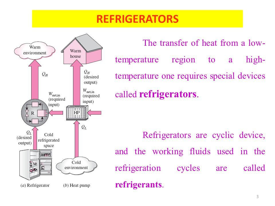 REFRIGERATORS The transfer of heat from a low-temperature region to a high-temperature one requires special devices called refrigerators.