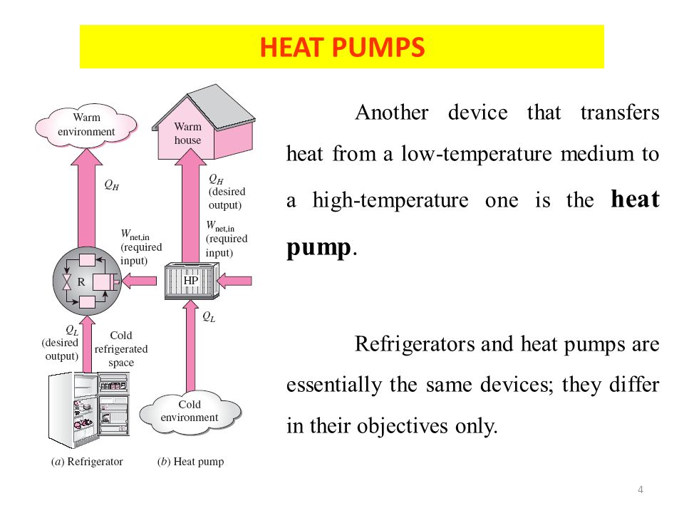 HEAT PUMPS Another device that transfers heat from a low-temperature medium to a high-temperature one is the heat pump.