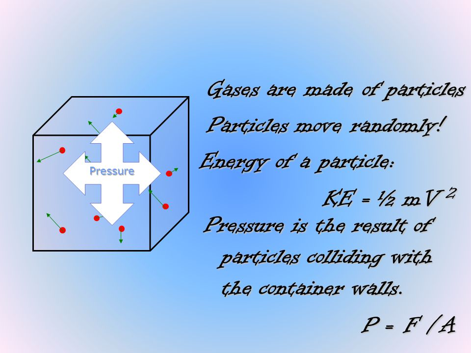 Gases are made of particles Particles move randomly!