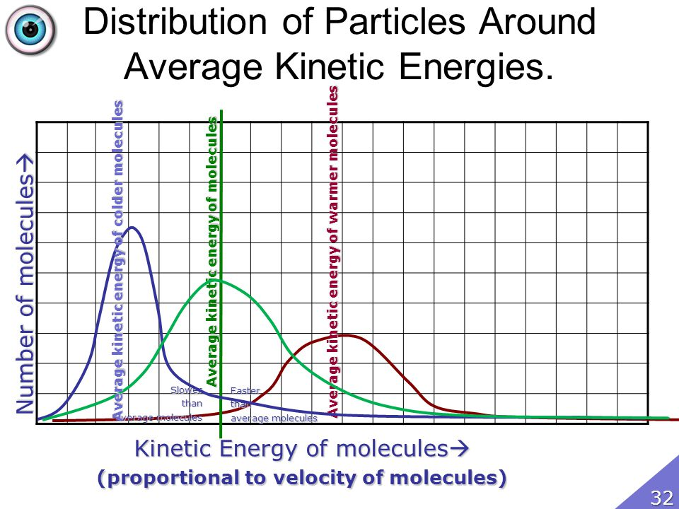 Distribution of Particles Around Average Kinetic Energies.