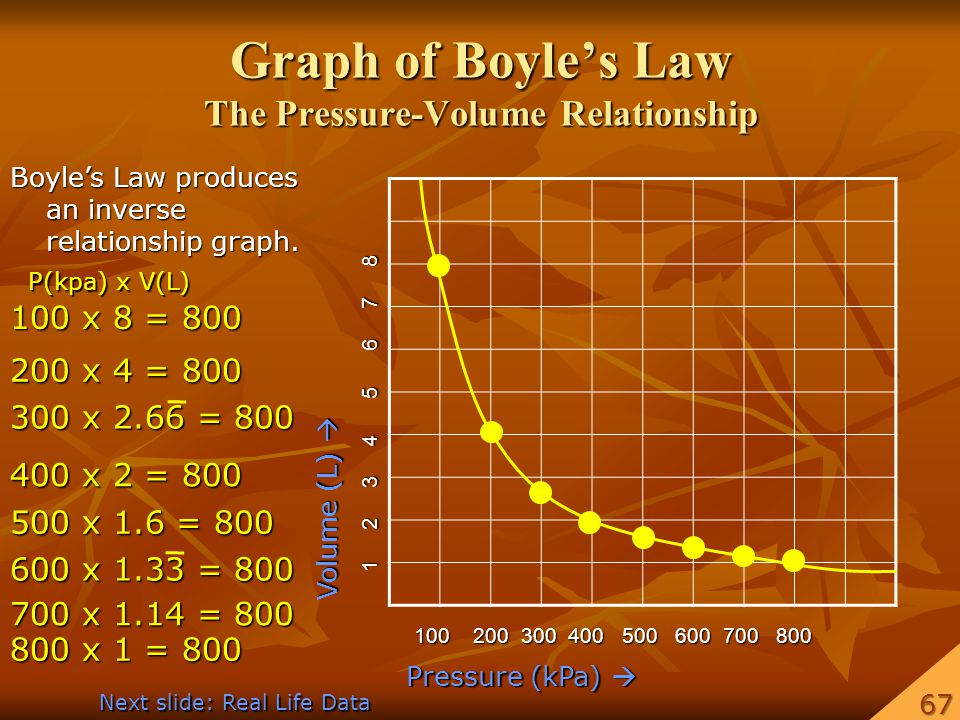 Graph of Boyle's Law The Pressure-Volume Relationship