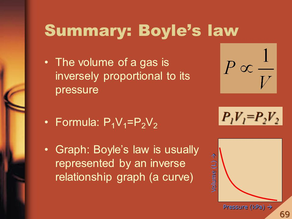 Summary: Boyle's law P1V1=P2V2