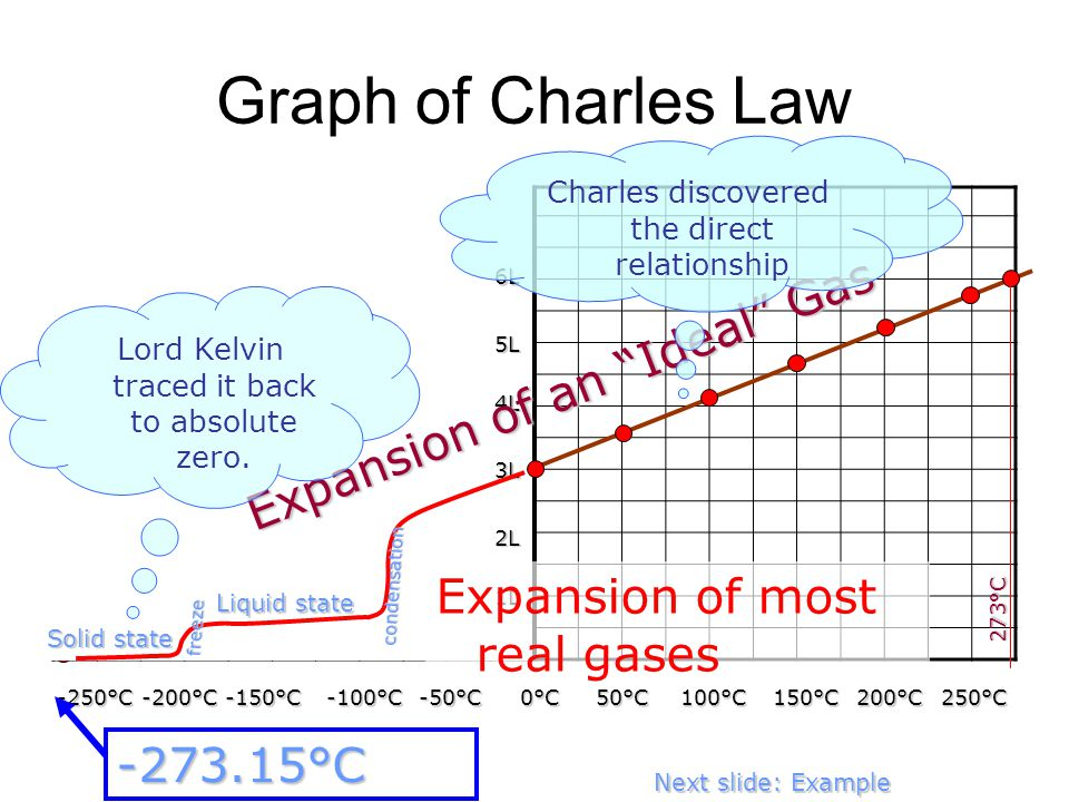 Graph of Charles Law Expansion of an Ideal Gas
