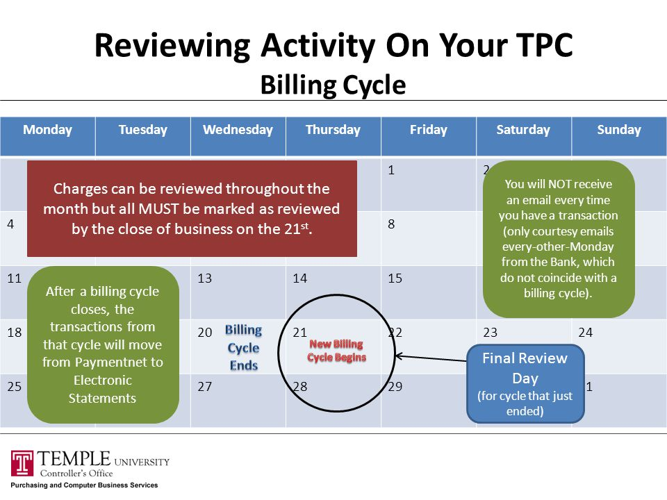 Reviewing Activity On Your TPC Billing Cycle