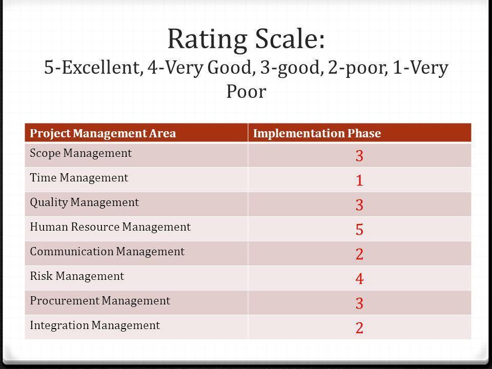 Rating Scale: 5-Excellent, 4-Very Good, 3-good, 2-poor, 1-Very Poor