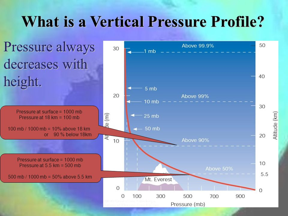 What is a Vertical Pressure Profile