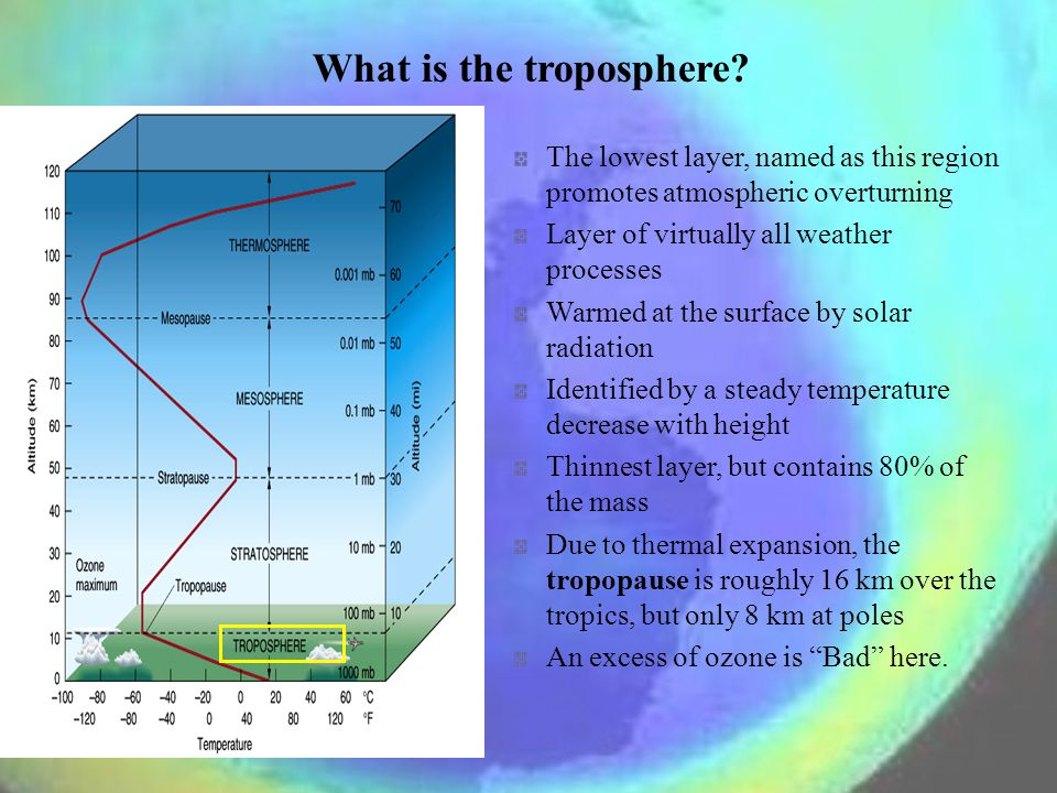 What is the troposphere