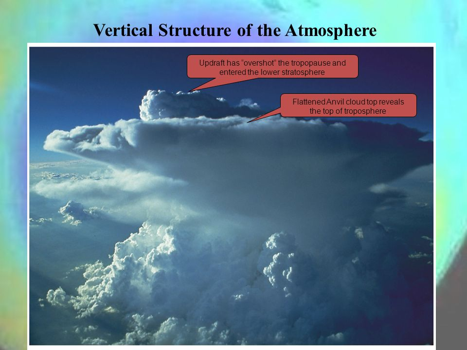 Vertical Structure of the Atmosphere