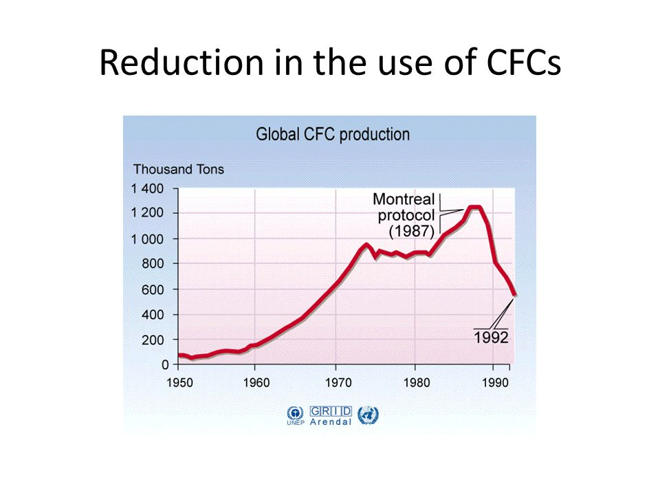 Reduction in the use of CFCs