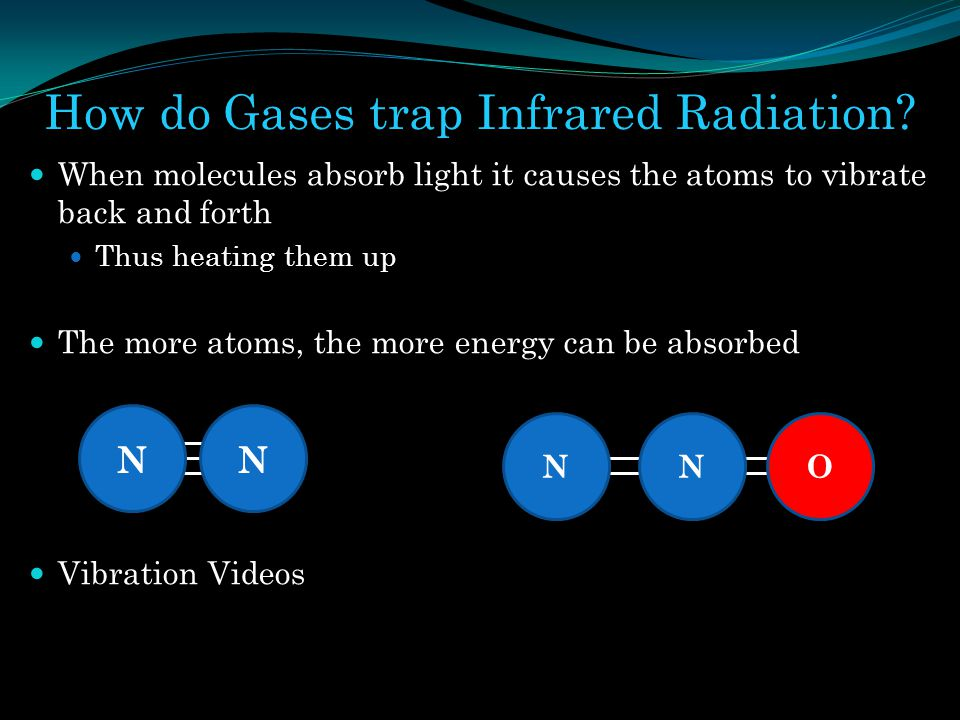How do Gases trap Infrared Radiation