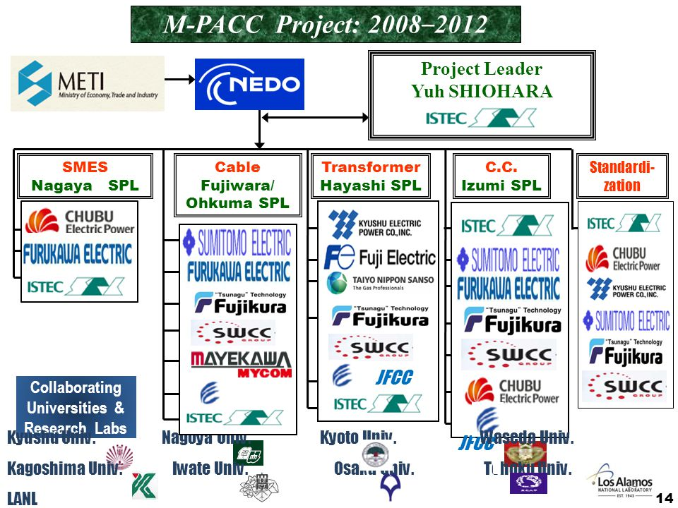 M-PACC Project: 2008–2012 Project Leader Yuh SHIOHARA JFCC JFCC