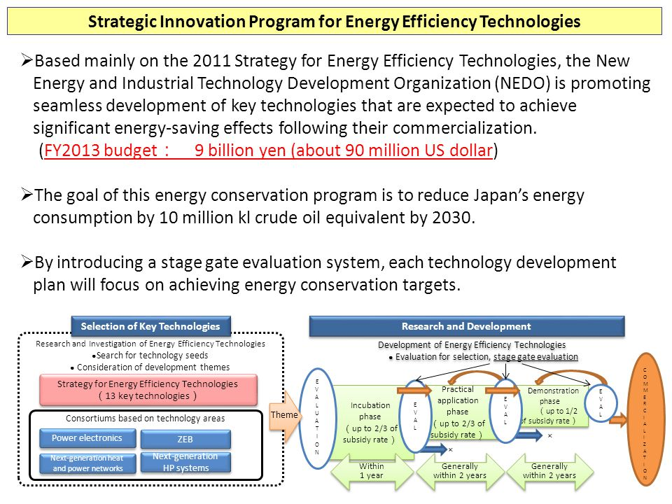 Strategic Innovation Program for Energy Efficiency Technologies
