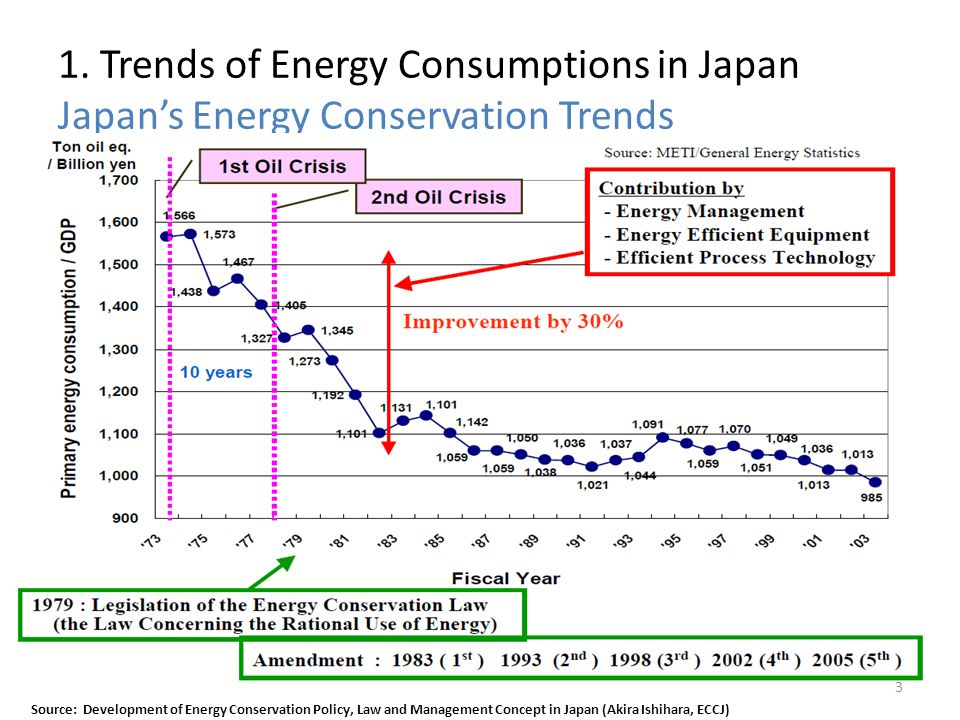 1. Trends of Energy Consumptions in Japan Japan's Energy Conservation Trends
