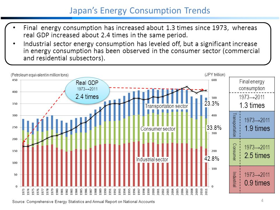 Japan's Energy Consumption Trends