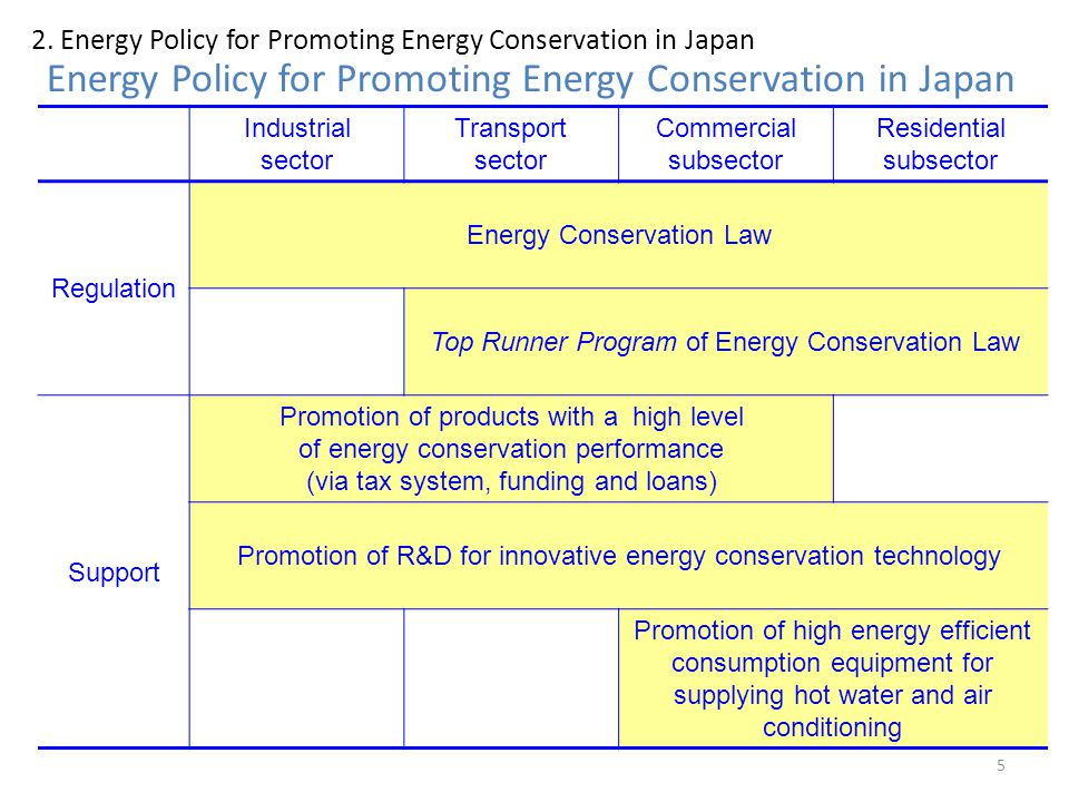 Energy Policy for Promoting Energy Conservation in Japan