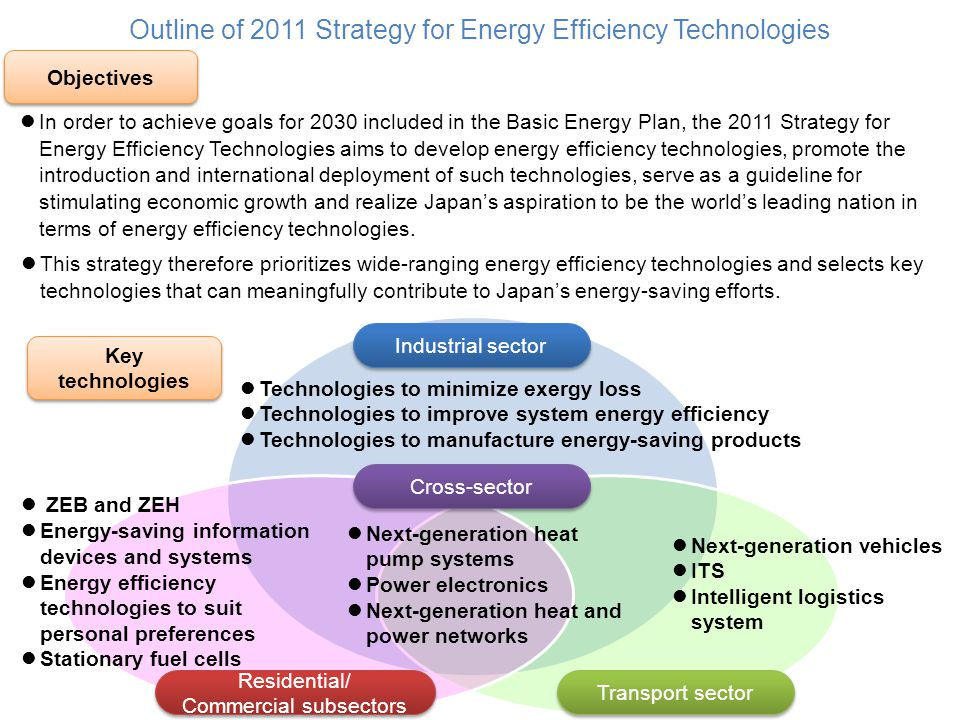 Outline of 2011 Strategy for Energy Efficiency Technologies