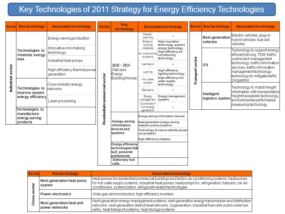 Key Technologies of 2011 Strategy for Energy Efficiency Technologies