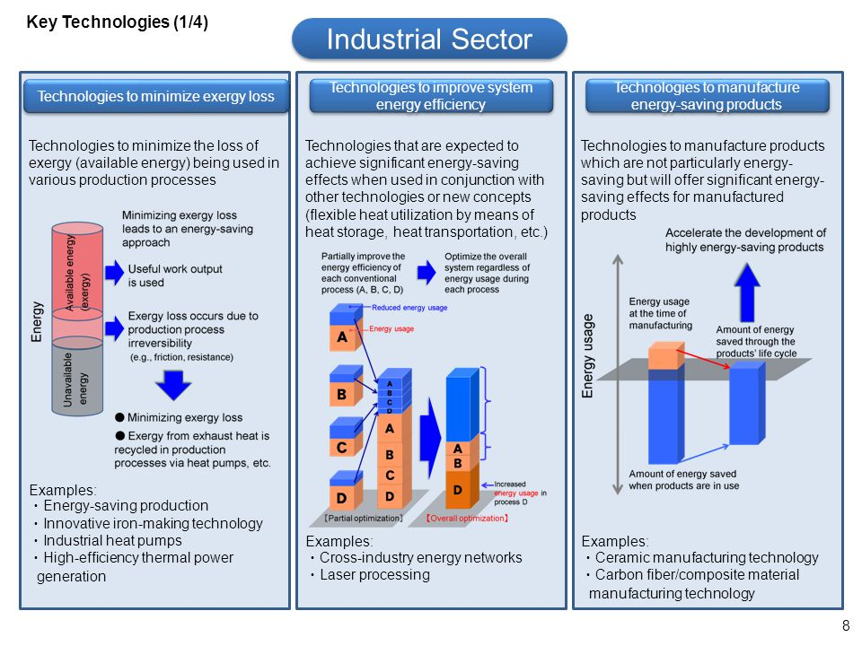Industrial Sector Key Technologies (1/4)